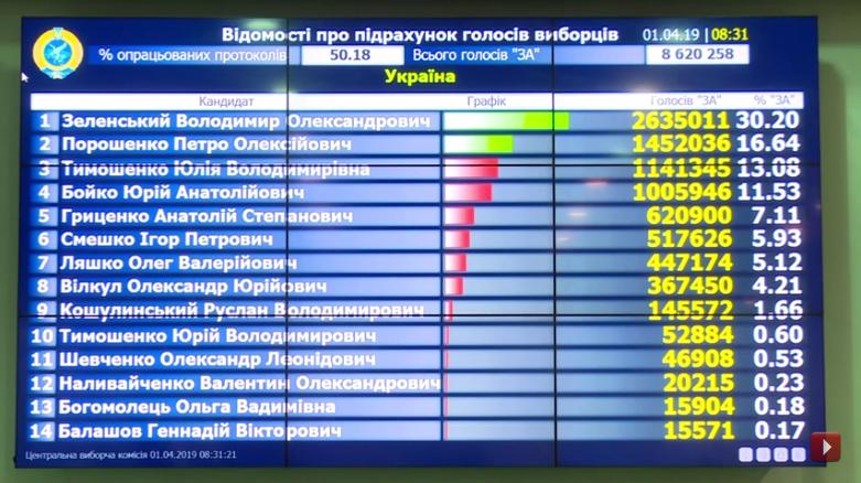 Выборы на Украине-2019-1 тур-50-18