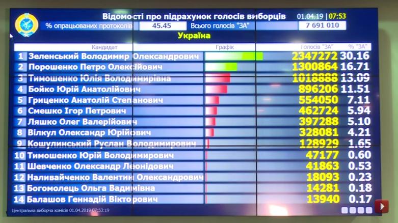 Выборы на Украине-2019-1 тур-45-45