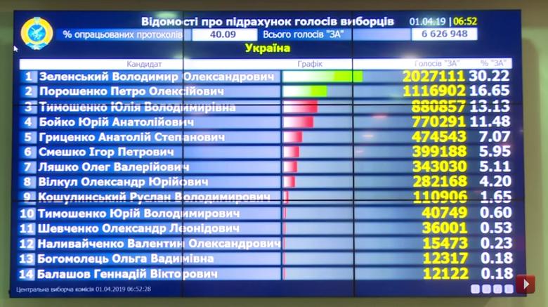Выборы на Украине-2019-1 тур-40-09