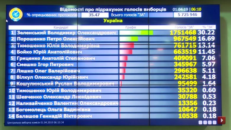 Выборы на Украине-2019-1 тур-35-47