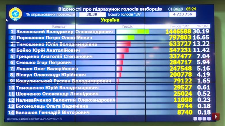 Выборы на Украине-2019-1 тур-30-39