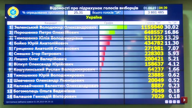 Выборы на Украине-2019-1 тур-25-31