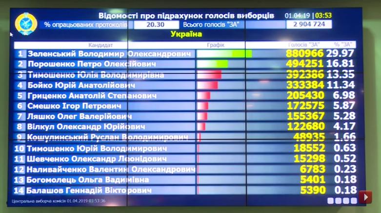Выборы на Украине-2019-1 тур-20-30