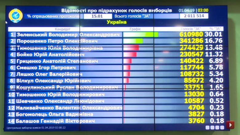 Выборы на Украине-2019-1 тур-15-01