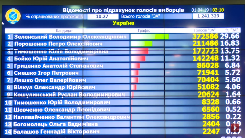 Выборы на Украине-2019-1 тур-10-27