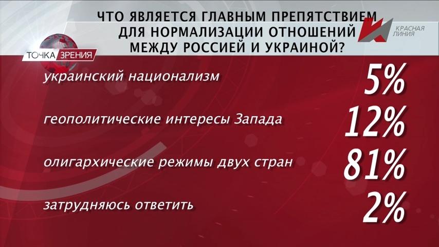 Одним - Бандеру, другим - Власова... (31.07.2019) - Программа Точка зрения - телеканал «Красная Линия»-pic16