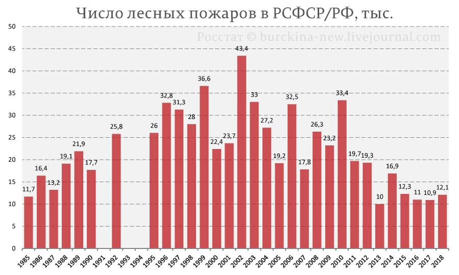 20190801_14-05-Почему число пожаров падает, а их площадь растет-pic2