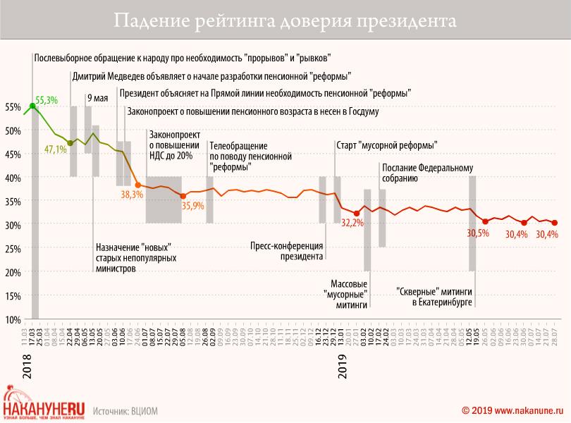 20190814_16-39-Падение рейтинга Путина бьет рекорды, но социологи скрывают это за новыми методиками-pic2