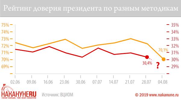 20190814_16-39-Падение рейтинга Путина бьет рекорды, но социологи скрывают это за новыми методиками-pic3