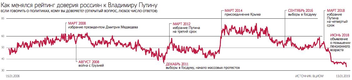 Рейтинг Владимира Путина перестал быть неуязвимым