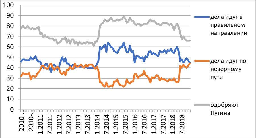 График-8-Одобрение президента и оценки положения дел в стране 2010-2019