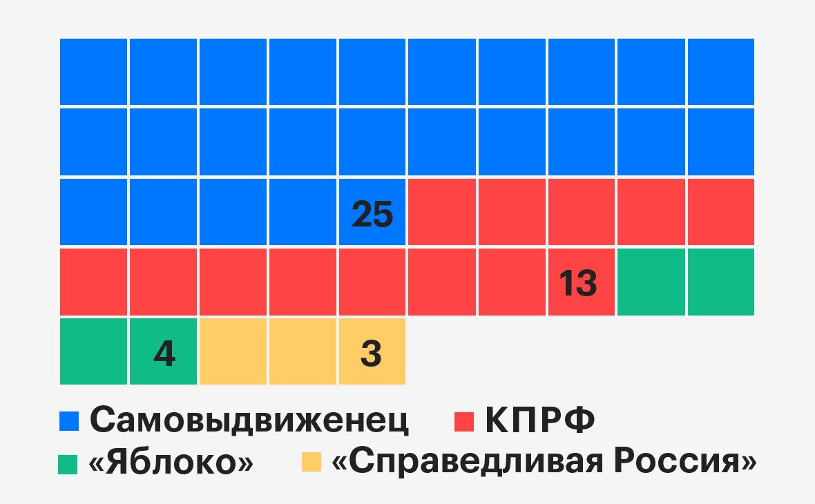 20190909_11-55-Кандидаты от оппозиции победили в 20 из 45 округов Москвы-pic1