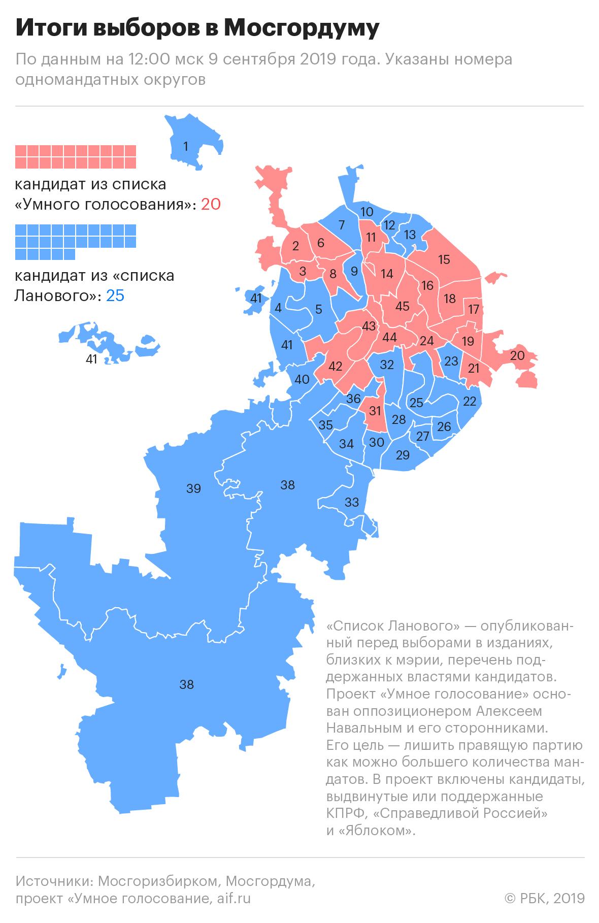 20190909_11-55-Кандидаты от оппозиции победили в 20 из 45 округов Москвы-pic2