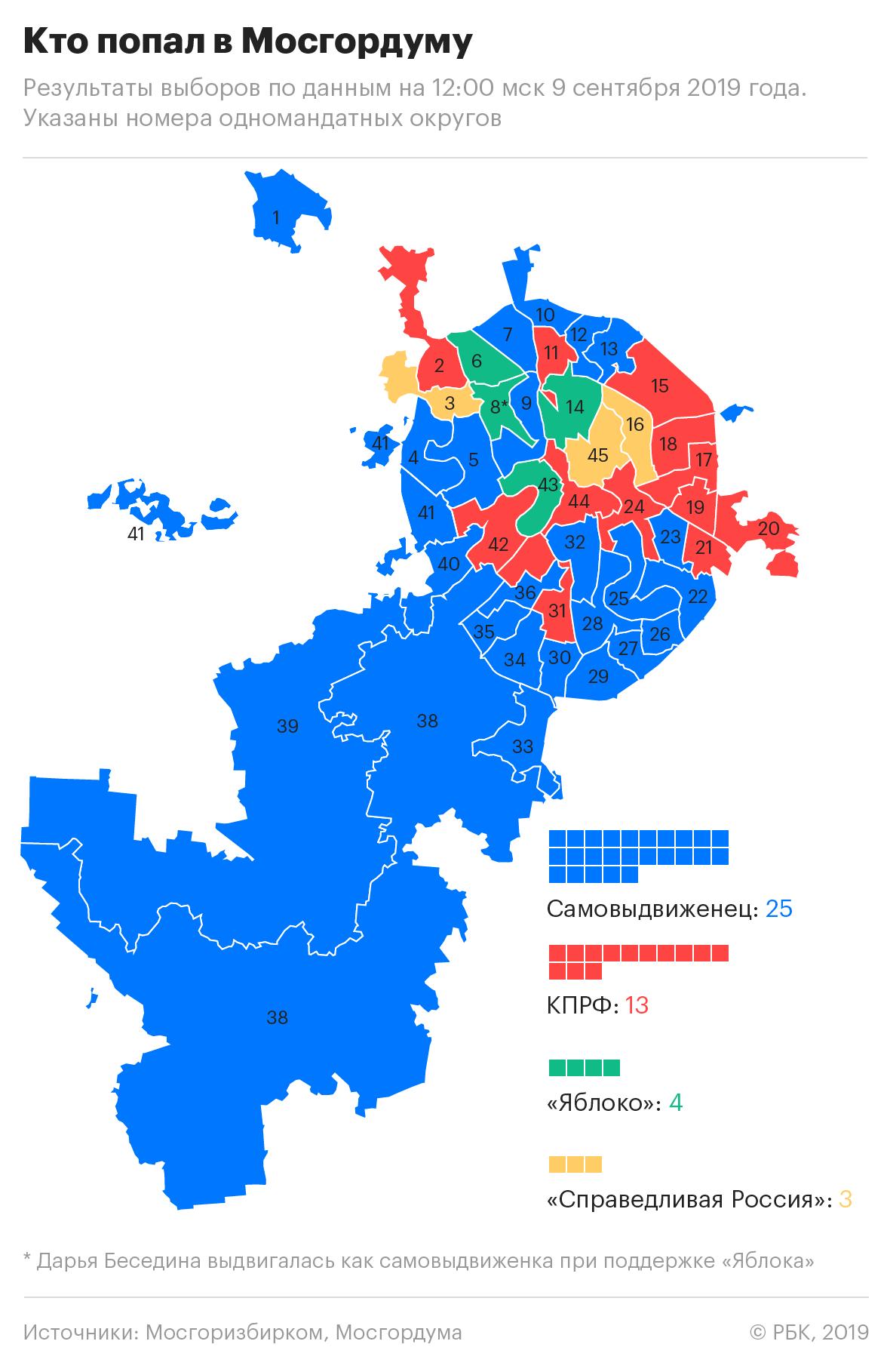 20190909_11-55-Кандидаты от оппозиции победили в 20 из 45 округов Москвы-pic3