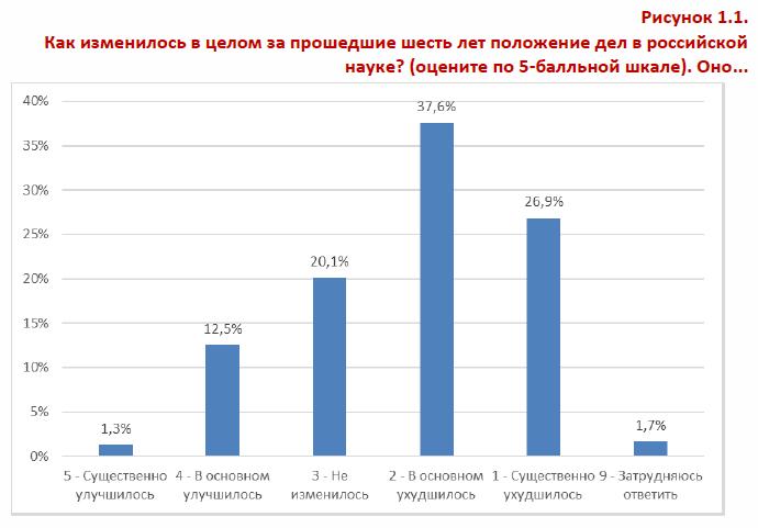 Как изменилось в целом за прошедшие шесть лет положение дел в российской науке- рис1-1