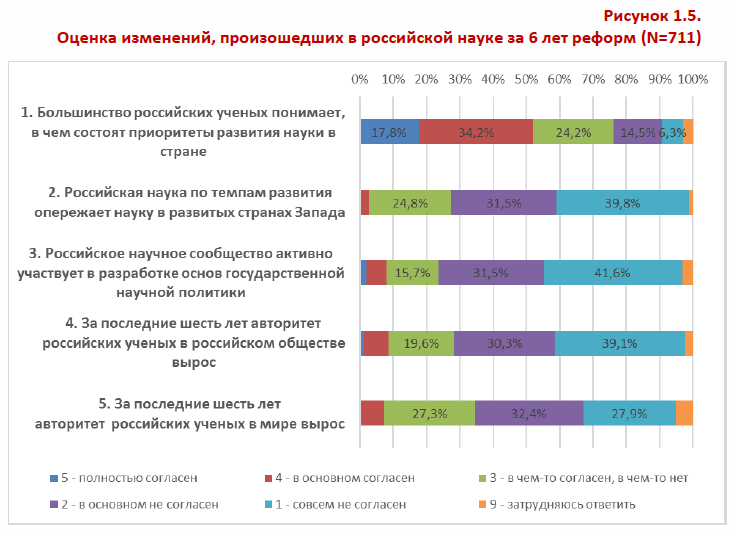 Оценка изменений произошедших в российской науке за 6 лет рнформ