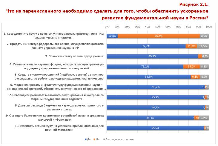 Что из перечмсленного необходимо сделать для того чтобы обеспечить ускоренное развитие фундаментальной науки в России