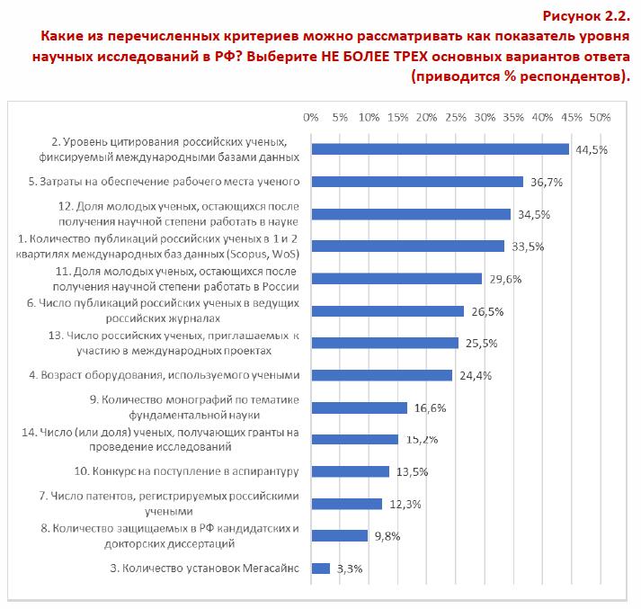 Какие из перечисленных критериев можно рассматривать как показатель уровня научных исследований в РФ