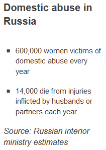 20130301-The silent nightmare of domestic violence in Russia-pic2-Domestic abuse in Russia