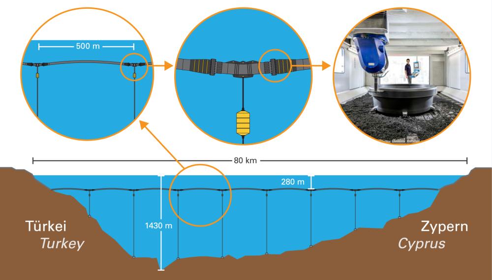 Подводный водопровод