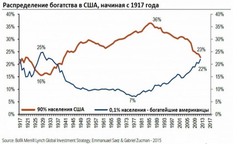 Распределение богатства в США, начиная с 1917 года