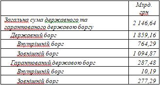 Долг долгу рознь (Структура государственного долга Украины)
