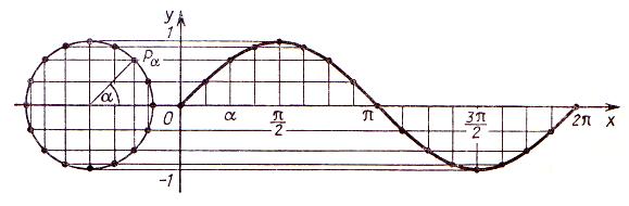 Построение графика синуса на отрезе [0, 2π]