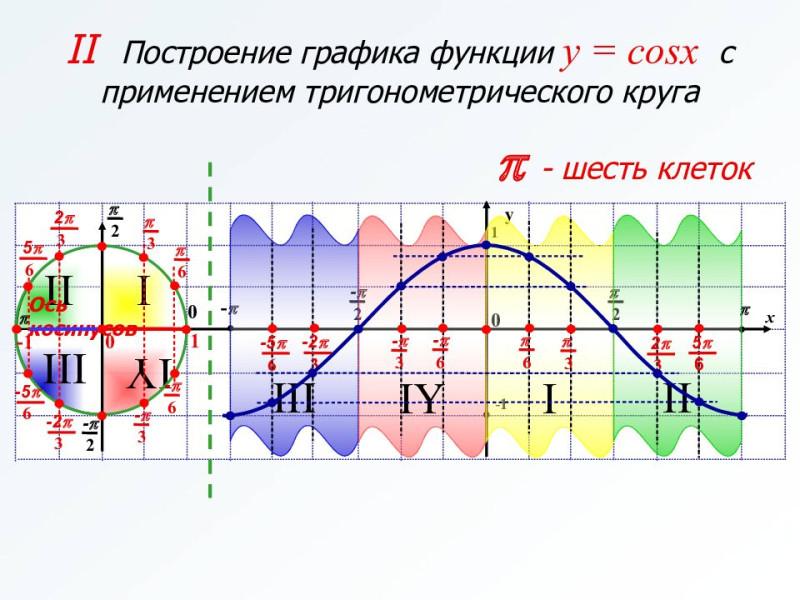 Косинус нуля = 1, косинус π/2 = 0