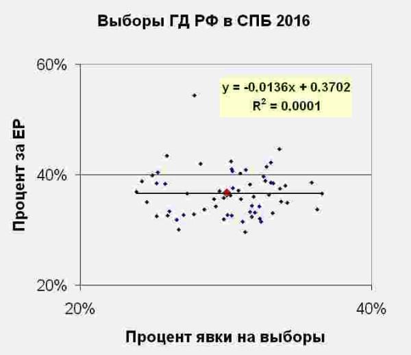 выборы 2016 Спб