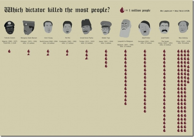 which-dictator-killed-the-most-people