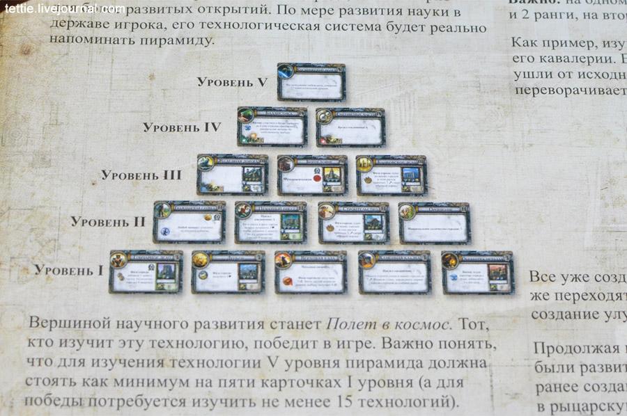 Пример пирамиды технологий (скриншот из Правил)