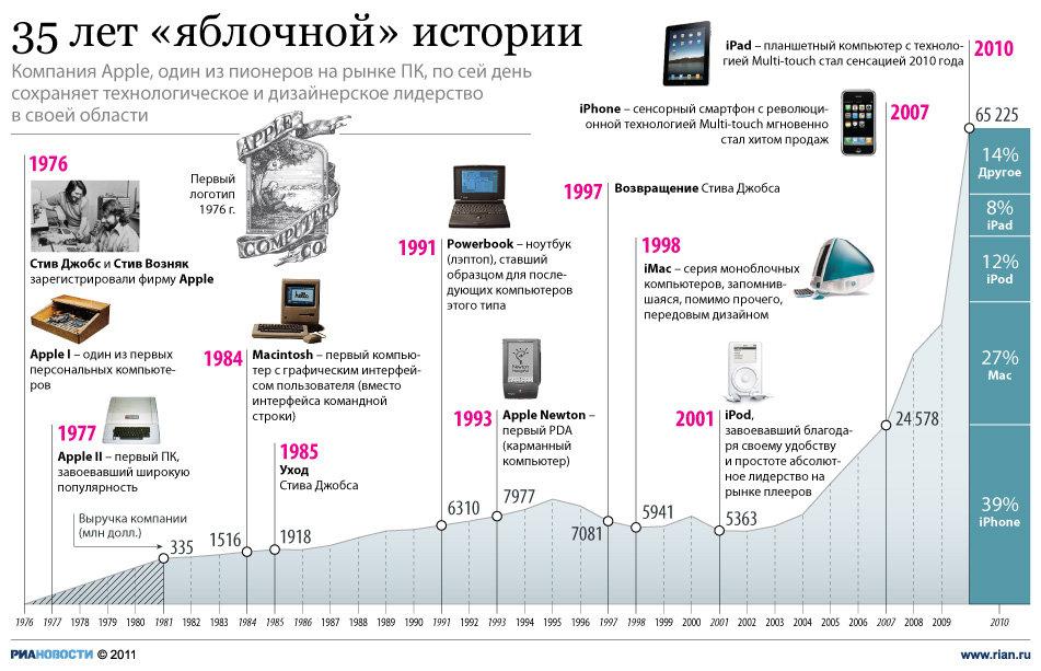 История развития компании Apple