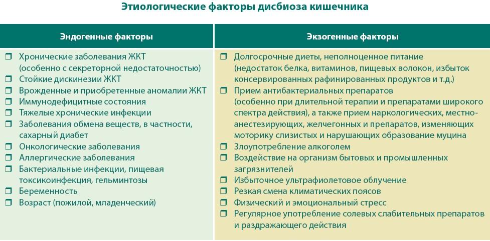 Дисбактериоз диета таблица