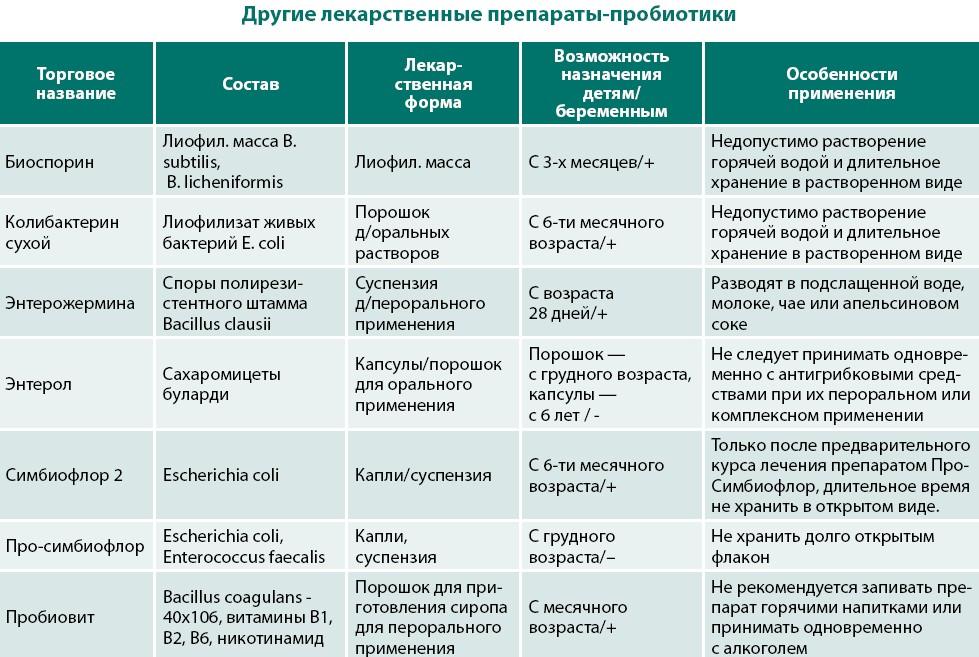 Пробиотики в продуктах питания таблица