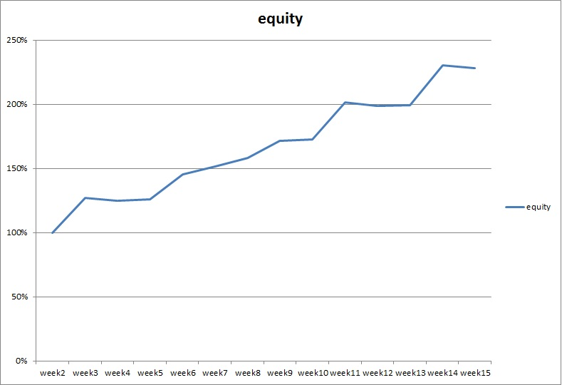 equity grail