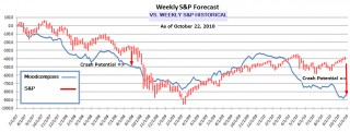 Market Crash Potential - Oct 22, 2010