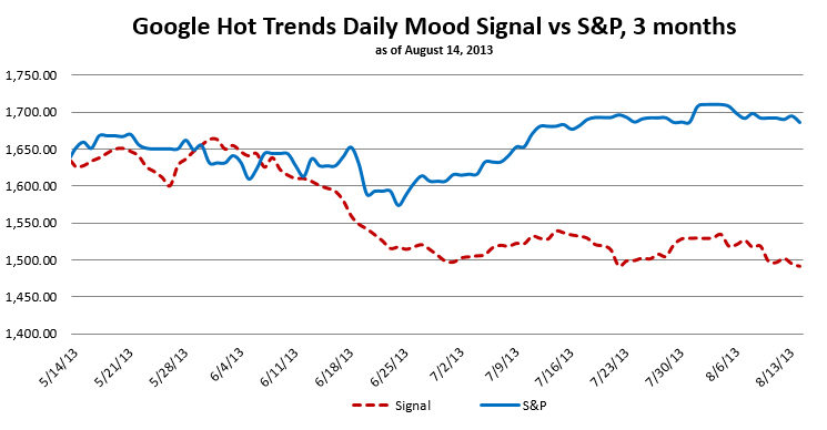 Social Mood vs. Stock Market August 14, 2013