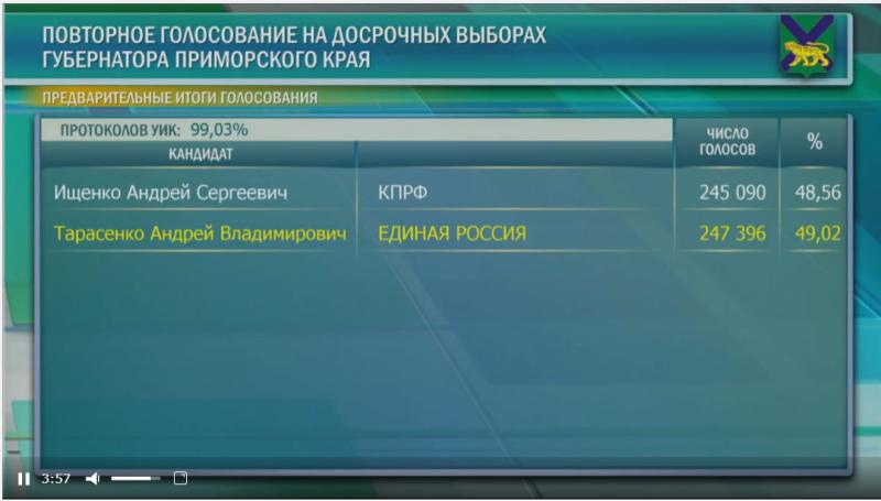 Ждем что скажет ЦИК про выборы в Приморье