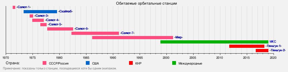 Хронология работы обитаемых орбитальных станций по данным https://ru.wikipedia.org/wiki/%D0%9E%D1%80%D0%B1%D0%B8%D1%82%D0%B0%D0%BB%D1%8C%D0%BD%D0%B0%D1%8F_%D1%81%D1%82%D0%B0%D0%BD%D1%86%D0%B8%D1%8F
