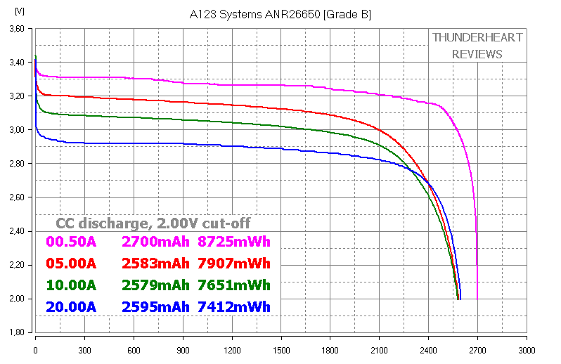 LiFePO4: A123 Systems ANR26650M1B Grade A vs Grade B - discharge capacity test