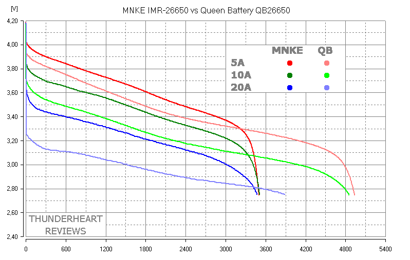 Li-ion: MNKE IMR-26650 and Queen Battery QB26650 discharge capacity test