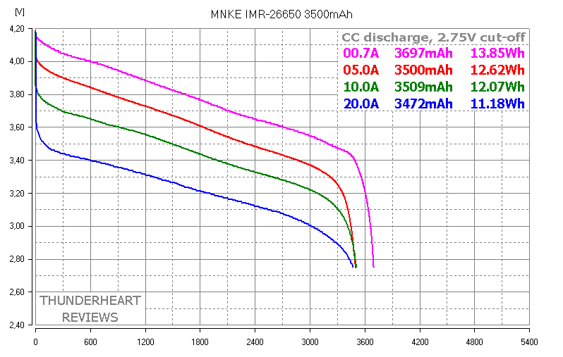 MNKE IMR-26650 3500mAh capacity test