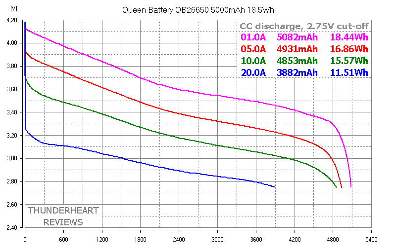 Queen Battery QB26650 5000mAh capacity test