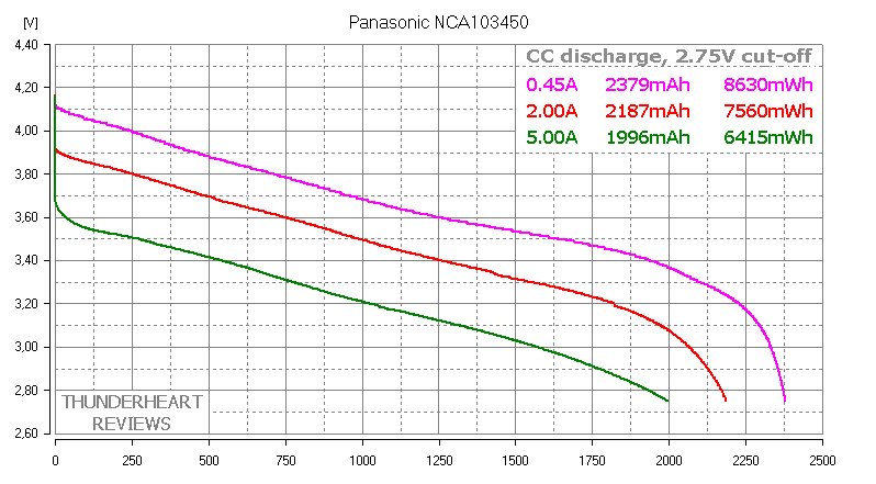 103450 Li-ion prismatic Panasonic NCA103450 capacity test