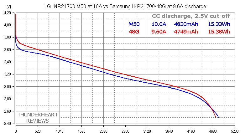 LG M50 vs Samsung 48G