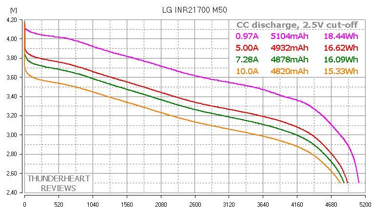 LG INR21700 M50 capacity test