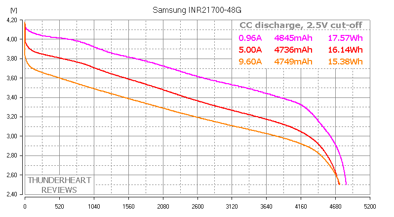 Samsung INR21700-48G capacity test