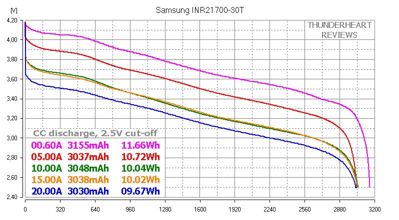 Samsung INR21700-30T 35A capacity test