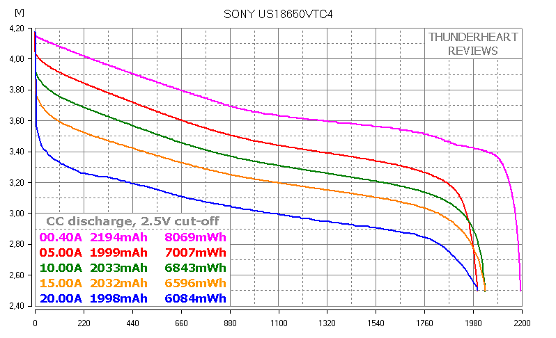 Sony US18650VTC4 discharge capacity test