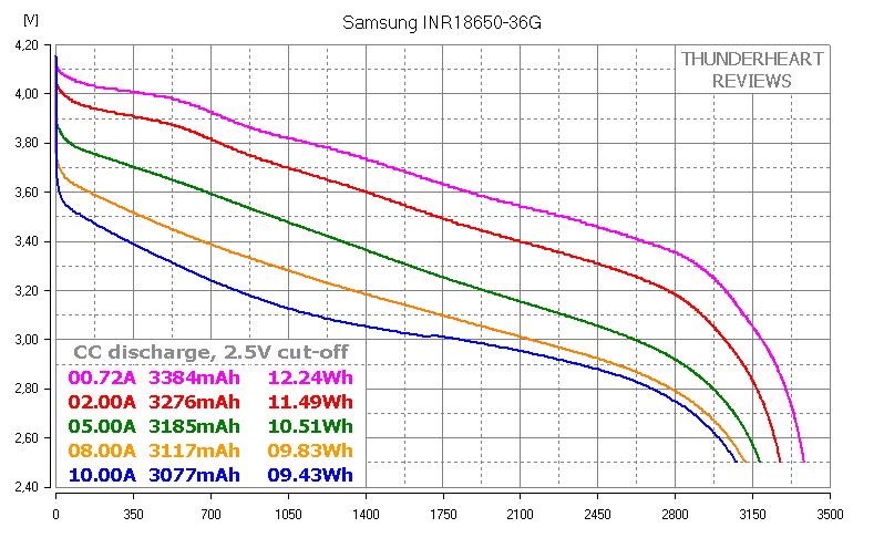 Samsung INR18650-36G capacity test 3600mAh Samsung 36G datasheet pdf